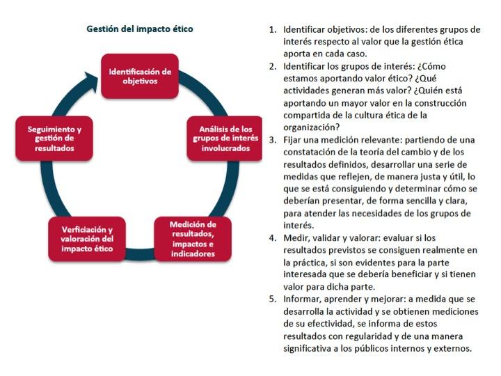 Ciclo impacto ético