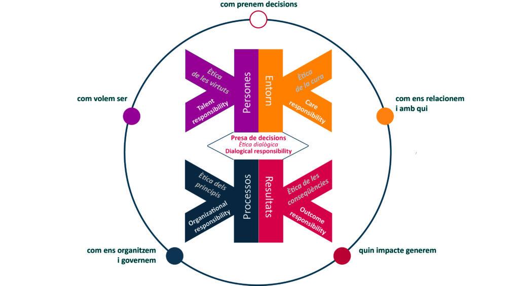 model beethik gestió ètica