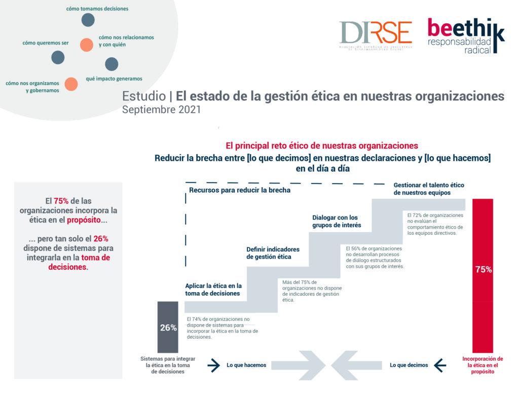 Infografía resumen estudio DIRSE-beethik